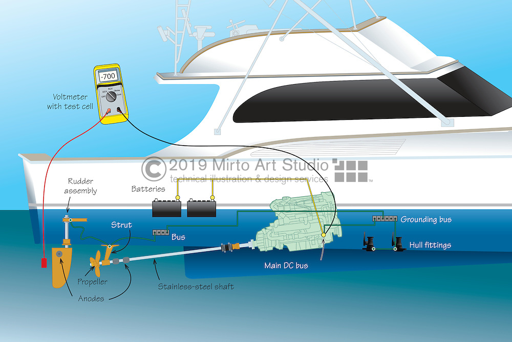 A vector illustration showing the use of zinc anodes and electrical grounding to protect the various underwater metal parts of a boat from corrosion.