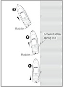 A vector illustration showing maneuvering technique for leaving a dock.