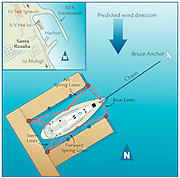 A vector illustration showing how to secure a boat at a dock with docking lines and anchor.