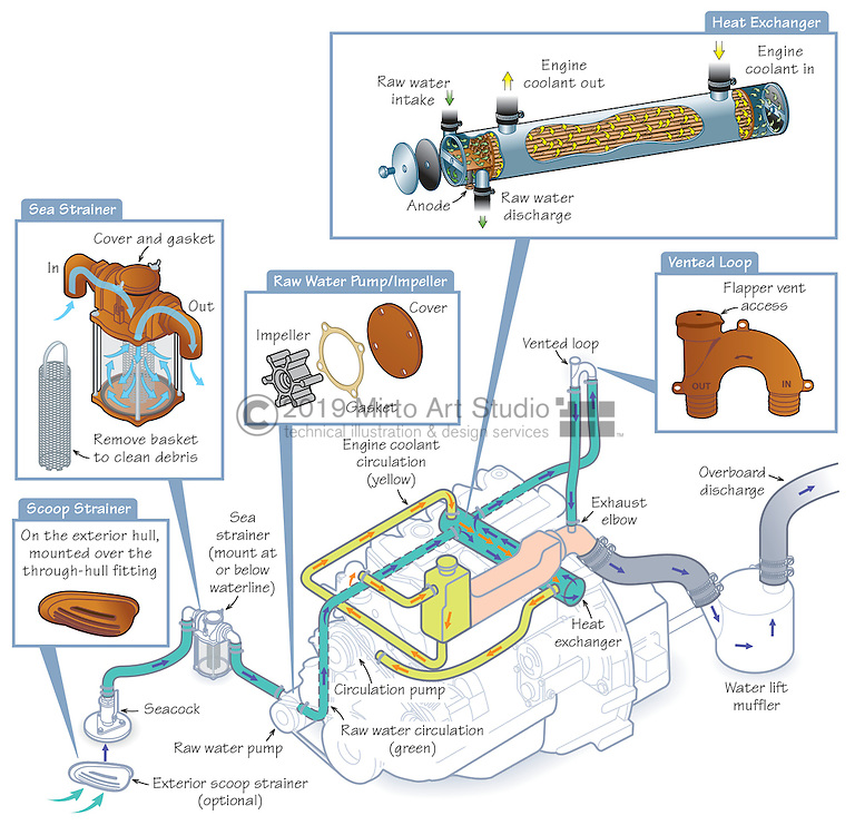 Vector illustration of a marine engine raw water coolant system. The illustration shows the through hull fitting, the sea strainer, the raw water pump and impeller, the heat exchanger, the vented loop, the exhaust elbow and the water lift muffler. The system provides cooling to the engine coolant which passes through one chamber of the heat exchanger, as the raw water is passing through separate cooling tubes.