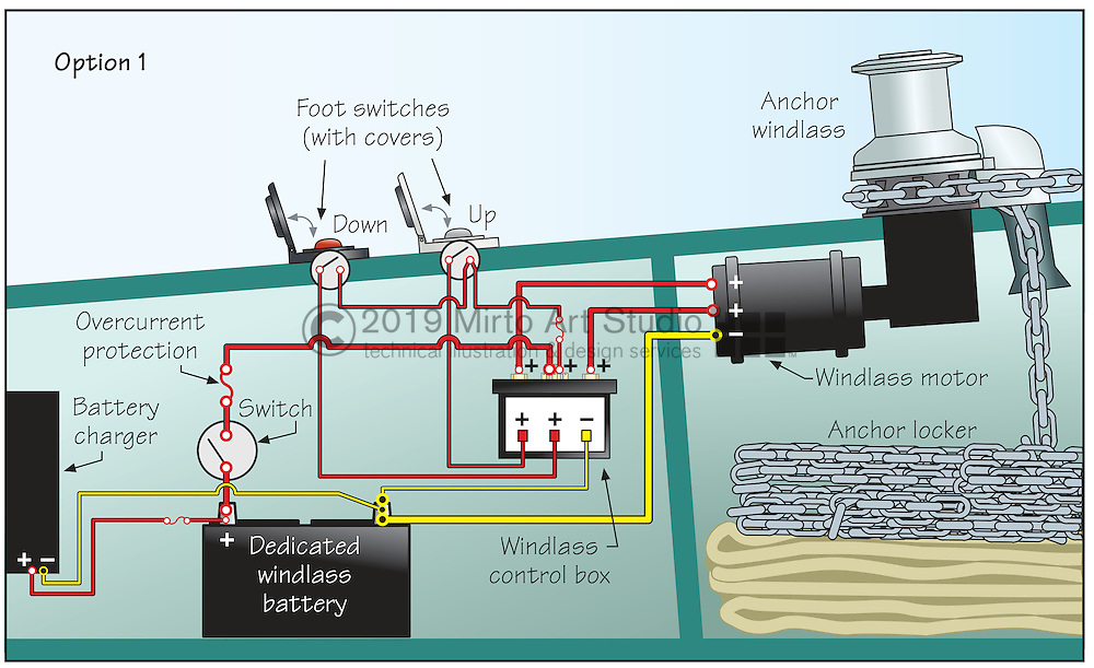 A vector illustration illustrating the proper method of wiring a 12 volt battery system to a anchor windlass motor.