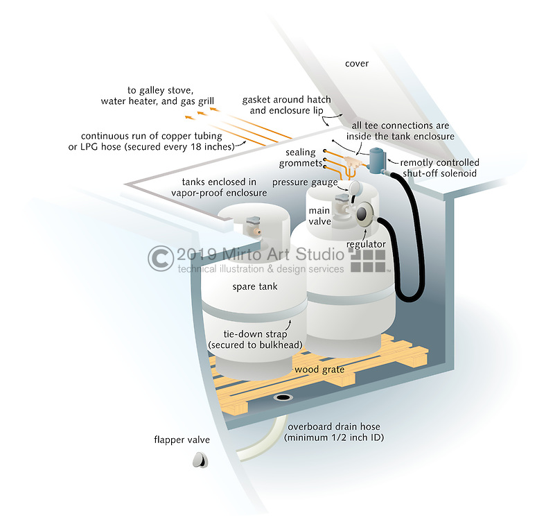 A vector illustration showing how to properly install a propane fuel system on a boat.